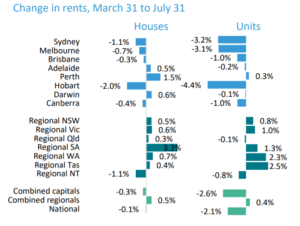Brisbane Property Market Rents