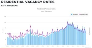 Brisbane Vacancy Rates August 2020