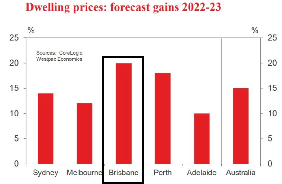 Westpac predictions for Brisbabe Property Market September 2020