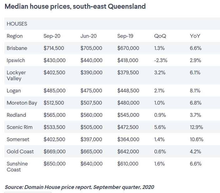 Domain House Price Report September 2020