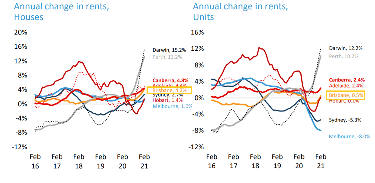 Brisbane Rent Growth