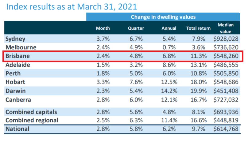Brisbane Property Market Update March 2021