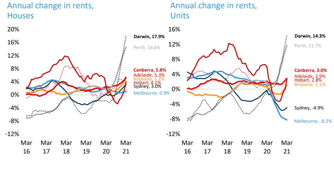 Brisbane Rent Prices