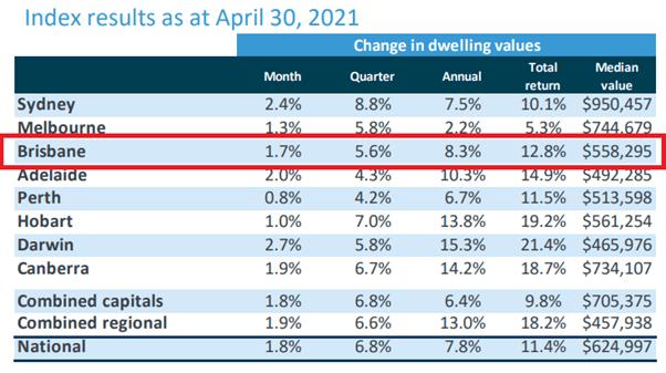 Brisbane property market update April 2021