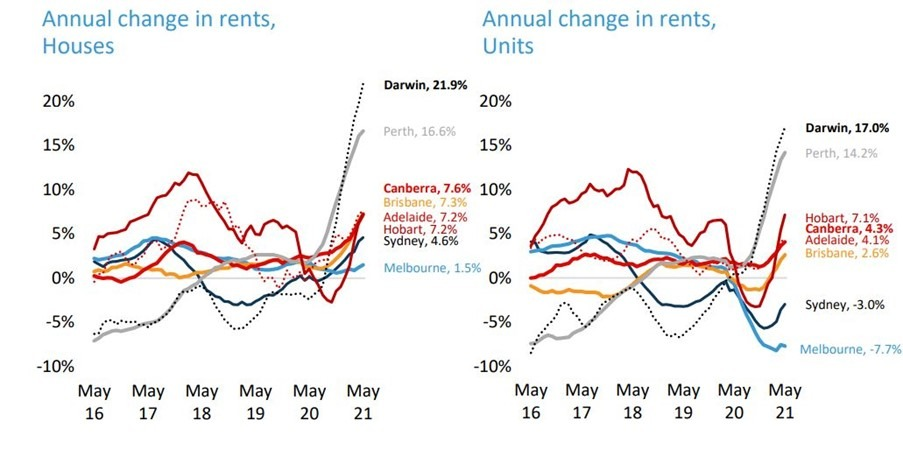 Annual Change in Rents for houses and units May 2021