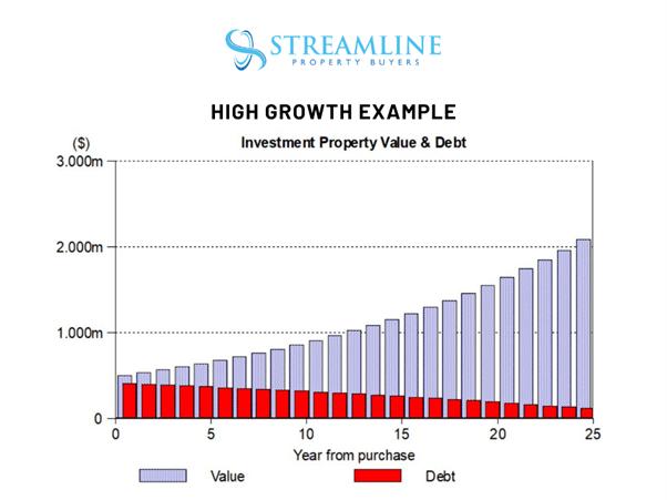 Cashflow versus Capital Growth in Brisbane