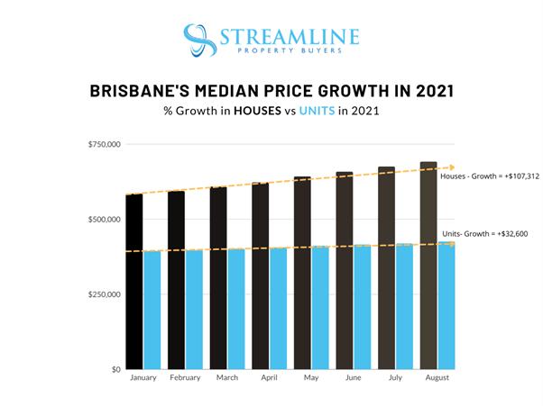 Property Buyers Brisbane